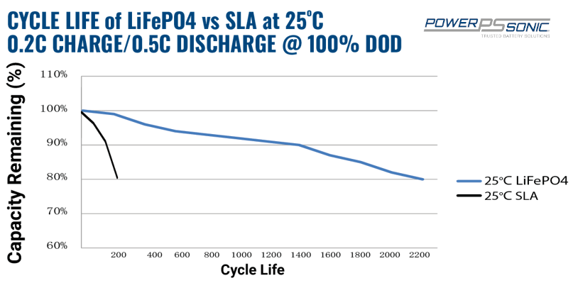 Lithium battery vs lead acid - Cycle life at 100% DOD