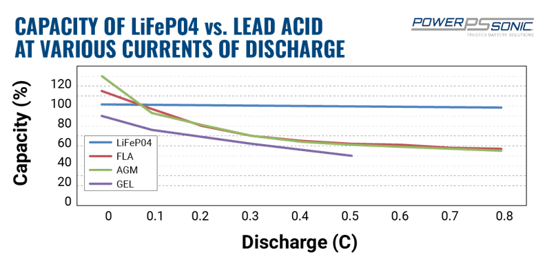 Capacity of lithium battery vs lead acid at various discharge currents