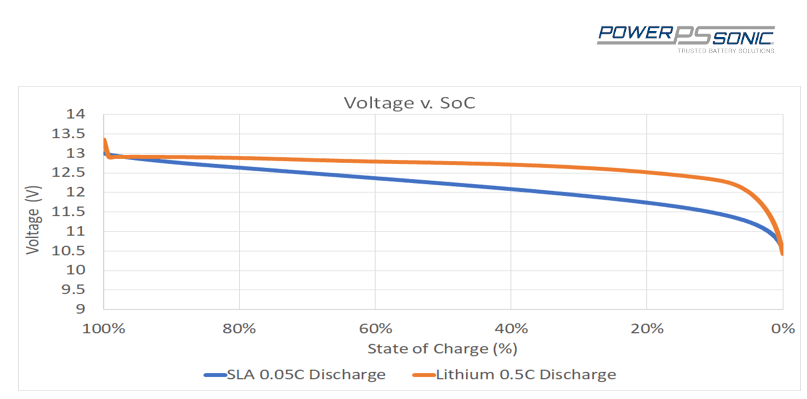 Voltage vs state of charge - lithium vs sealed lead acid