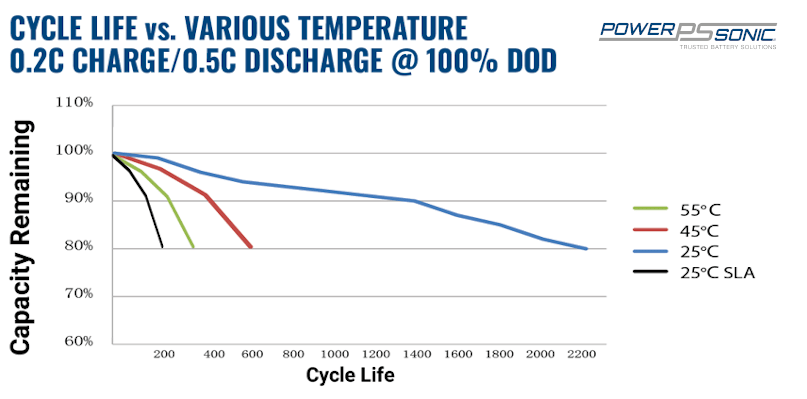 Lithium iron phosphate cycle life at various temperatures