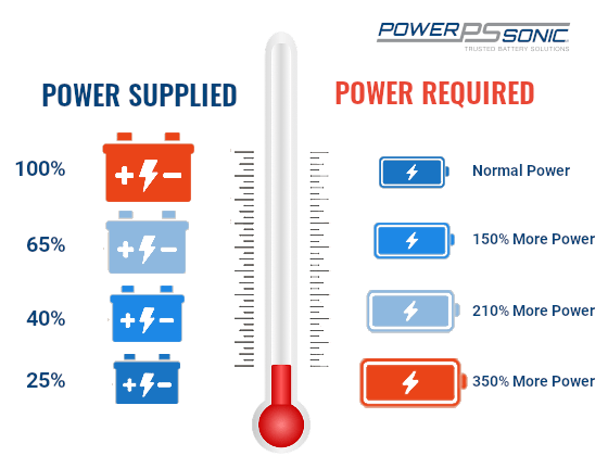Cold Cranking Amp Chart - Power Sonic