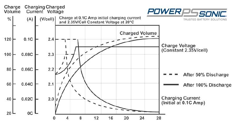 Sealed lead acid battery charging characteristics for standby applications
