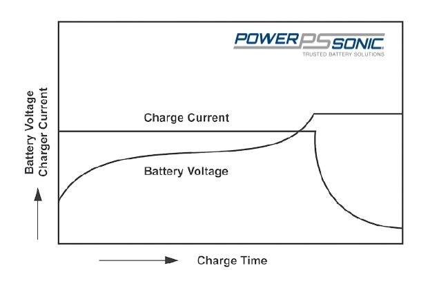 Constant voltage charging characteristics