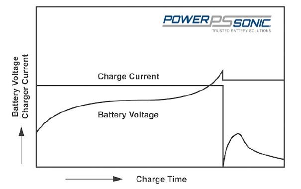 Two step constant voltage sealed lead acid battery charging