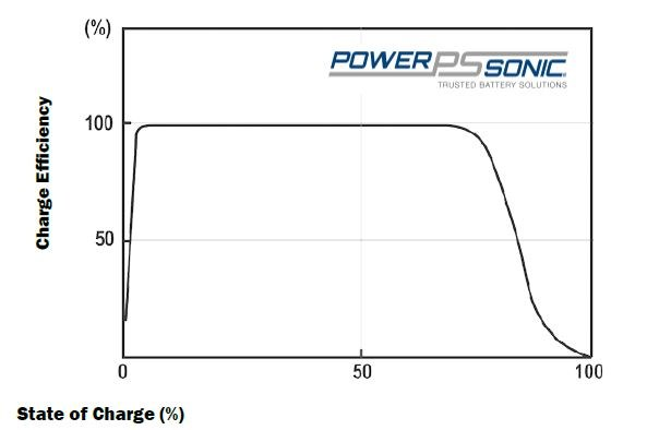 How to charge a sealed lead acid battery