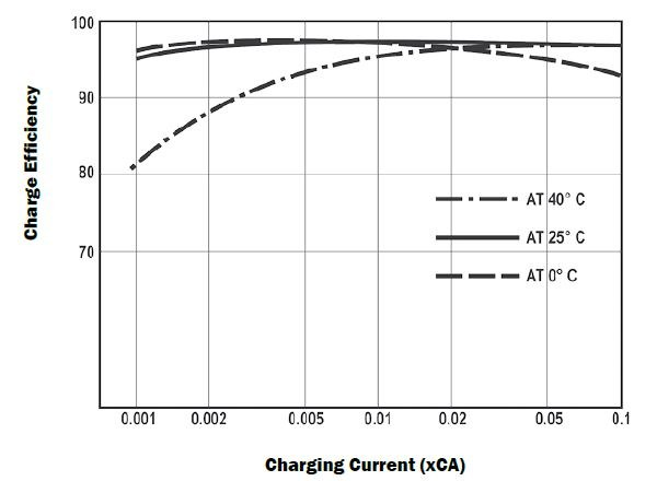 lead acid battery charging efficiency