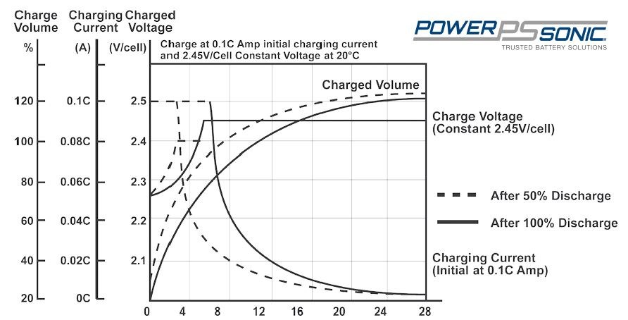 Sealed lead acid battery charging characteristics for cycle applications
