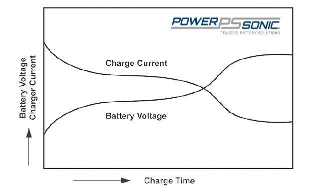 taper current charging characteristics