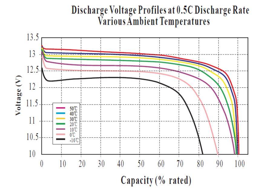 lithium at various temps
