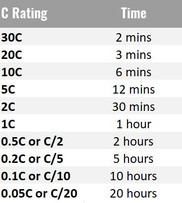 Battery C rating chart (0.05C to 30C)