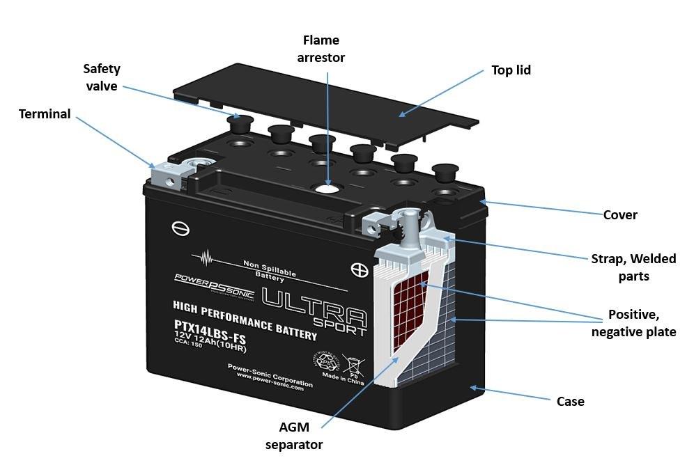 AGM battery construction cut through