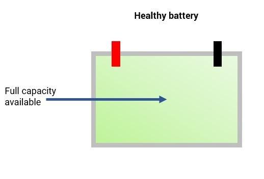 healthy lead acid battery