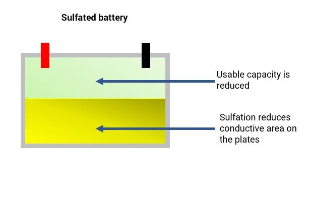 sulfated battery